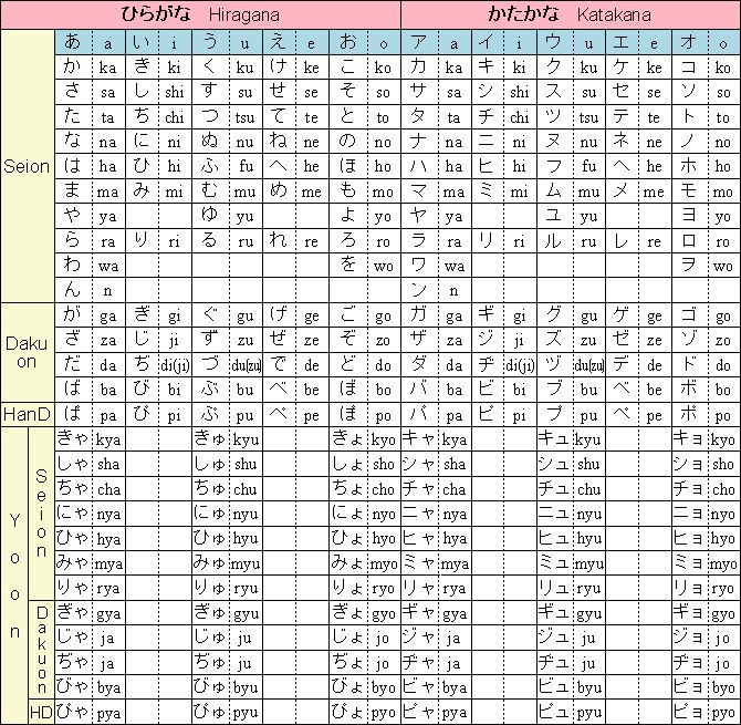 Aprende Como Escribir En Japones En Tu Pc