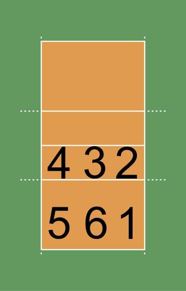 Dzisiaj postanowiłem wyjaśnić czym są ustawienia na boisku. Ustawienie, zwane również rotacją jest porządkiem zawodników na boisku. Istnieje6 różnych ustawień. Są one bezpośrednio powiązane ze str...