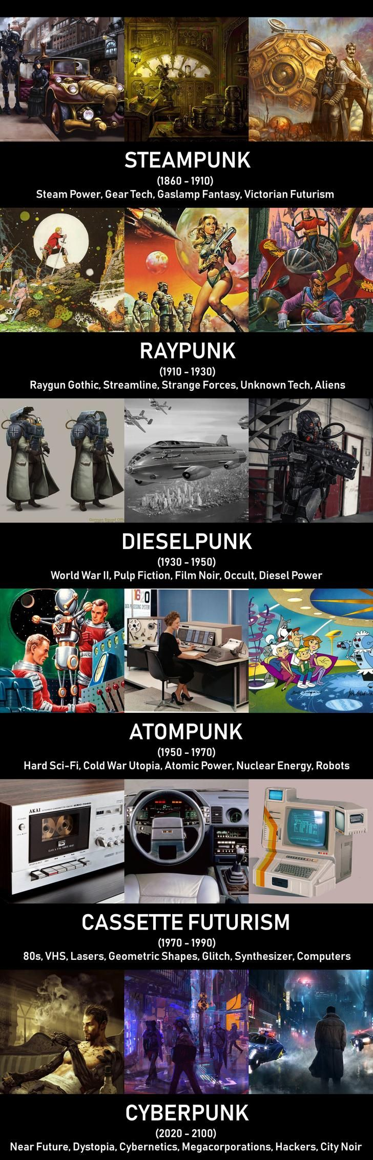 Punk Types Of Different Decades Throwback Thursday Steampunk Cyberpunk Dieselpunk
