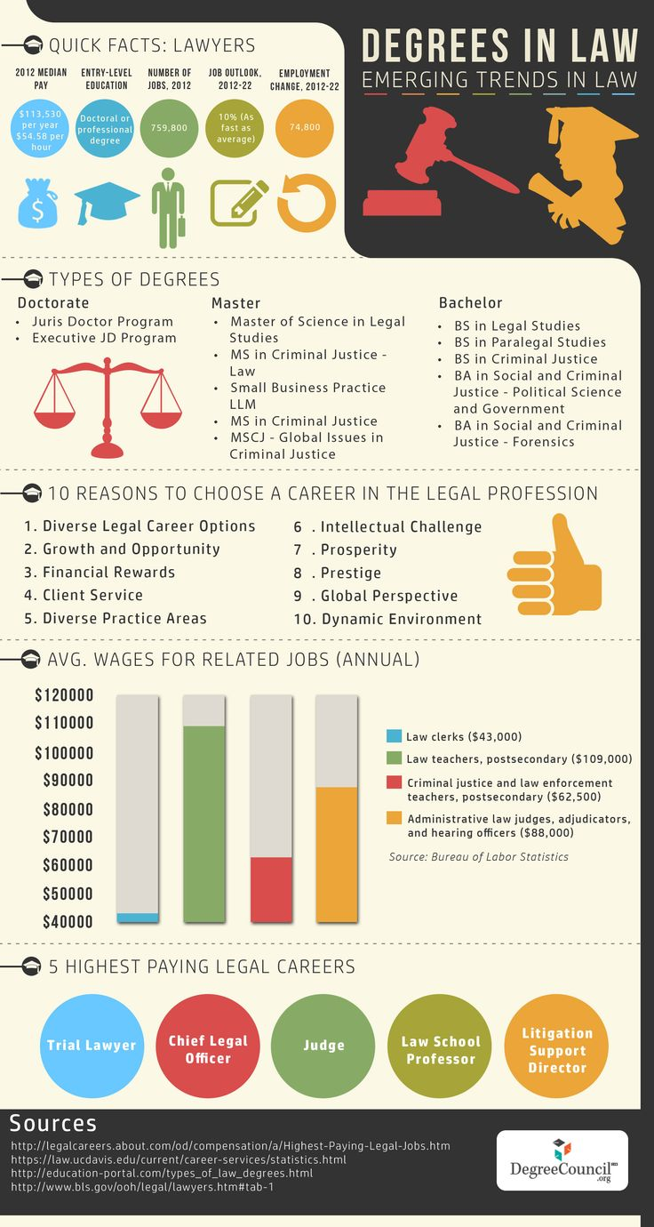 Degrees in law emerging trends in law law degree