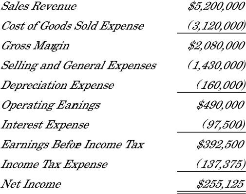 25+ unieke ideeën over Income statement op Pinterest - Boekhouding - income statement