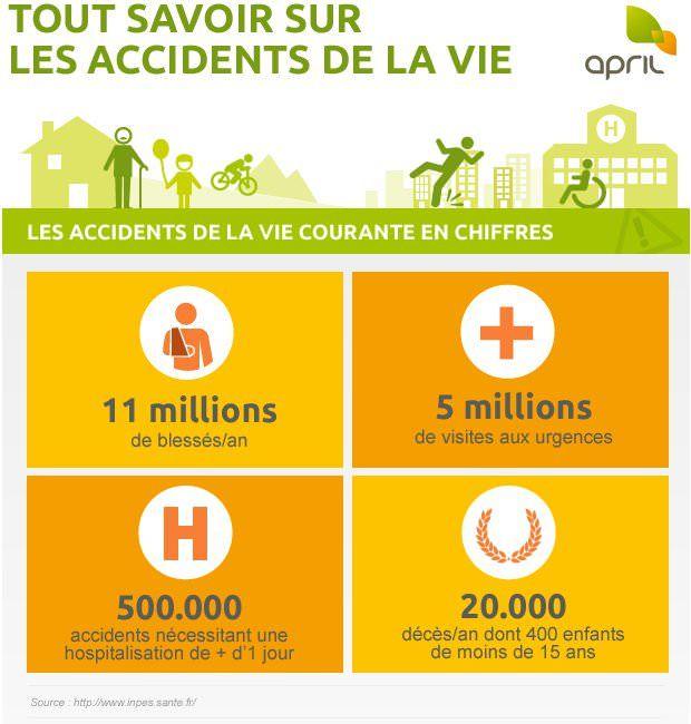 Infographie : Tout savoir sur les accidents de la vie | APRIL - Espace particuliers