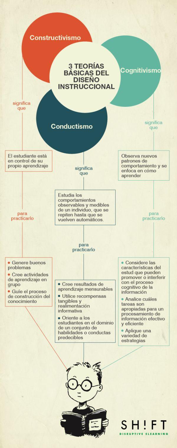 3 teorías básicas del diseño instruccional #infografia #infographic #education
