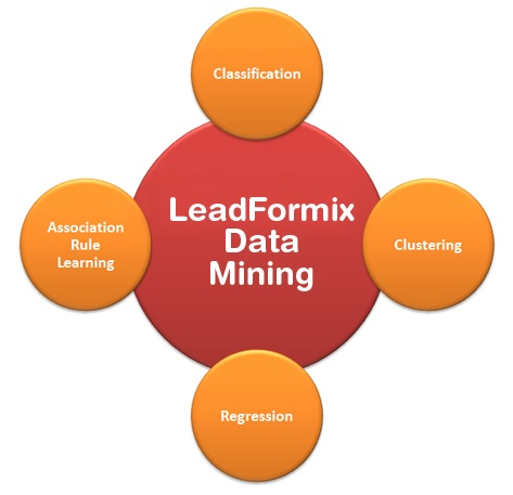 Data Mining: Business Intelligence, Help Convertible, Data Mine, Better, Boost Revenu Gener, Convertible Custom, Marketing Automation, Revenu Gener Opportunities, Big Data