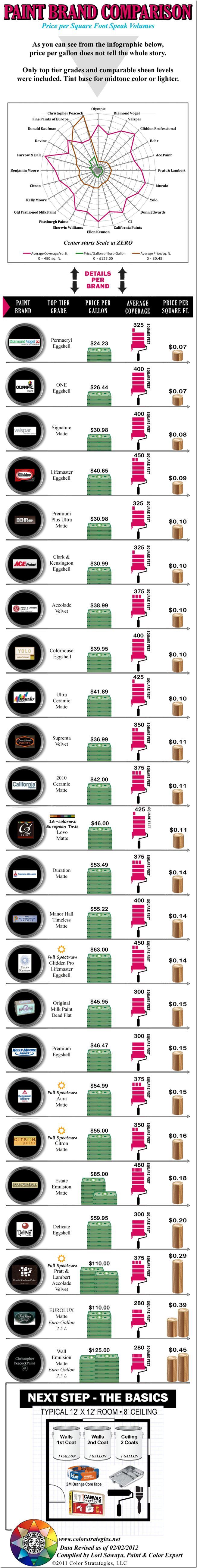 TheLandofColor.com | Paint Prices Per Gallon–Major Brands Infographic - TheLandofColor.com