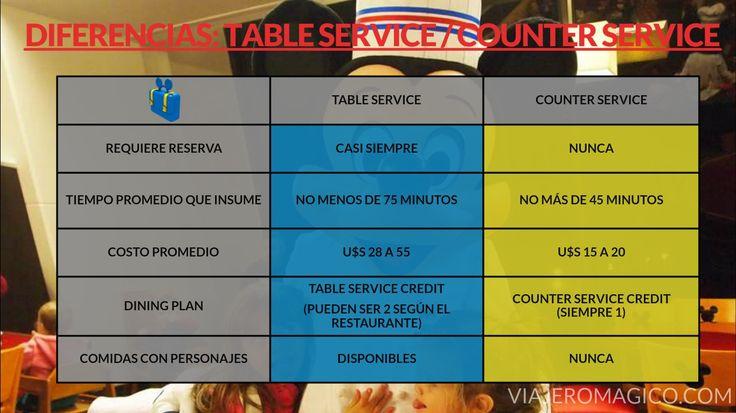 Diferencias en Restaurantes en Walt Disney World. Click en la imagen para ampliar