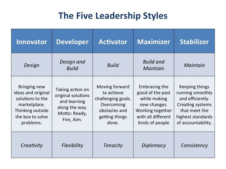 leadership style strengths  there u0026 39 s weaknesses there too