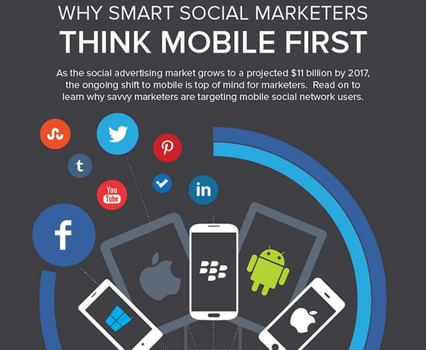 Why Smart Marketers Think Mobile First