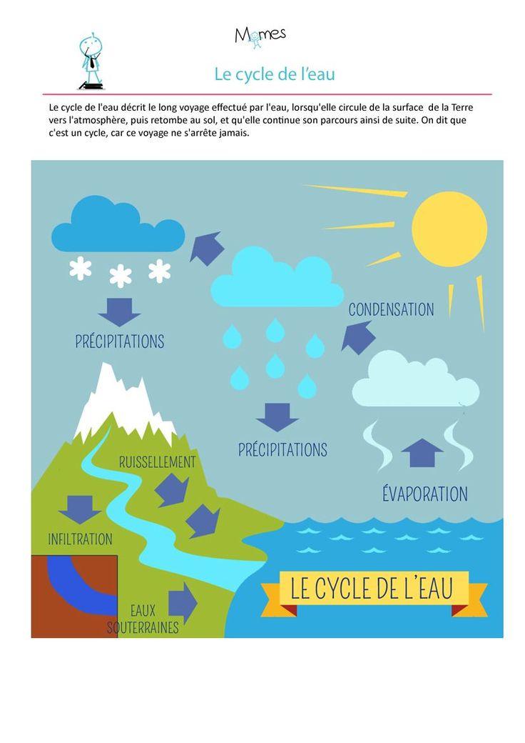 Partez à la découverte du cycle de l'eau avec les élèves de CM2 ou de 6ème. Sur cette fiche de cours : la définition du cycle de l'eau, les différents états de l'eau et le schéma du cycle de l'eau dans une version simplifiée.
