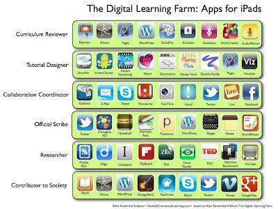 Digital Kindergarten: Using Blooms Taxonomy with Technology