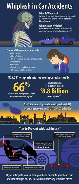 Do you know what the symptoms of whiplash are? If you've been in a car accident even a minor one make an appointment with us right away! We can help!