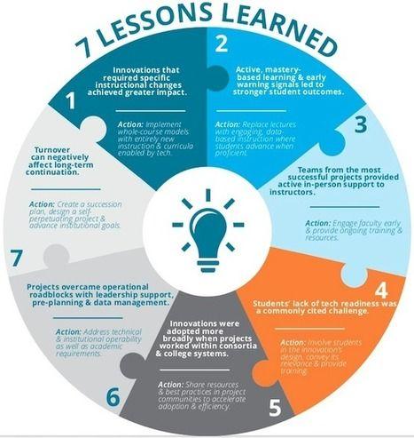 7 принципов инноватора в образовании | Информационные технологии в академических библиотеках | Scoop.it