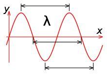 Todas estas olas obedecen la ecuación (frecuencia) x (longitud de onda) = c (velocidad de la luz).