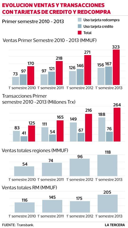 Uso de tarjetas de crédito y Redbanc creció 22% a junio