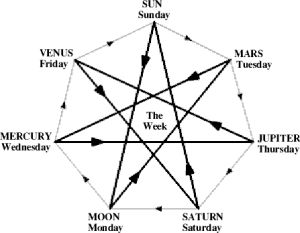 seven pointed star occult - Google Search