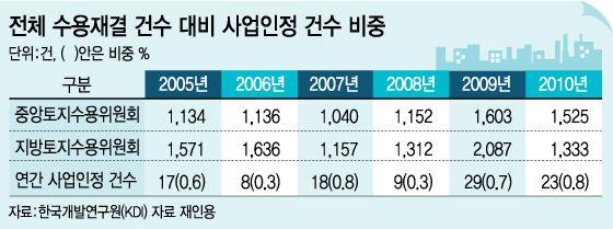 [단독]수용 토지보상 기준 '실거래가'로 추진 | Daum 미디어다음