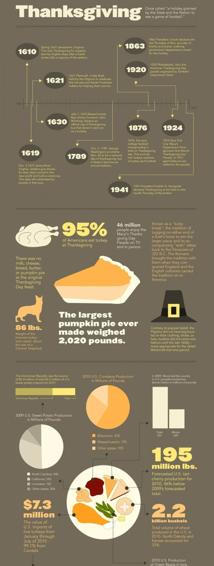 A Thanksgiving Timeline.. #Thanksgiving #Infographics