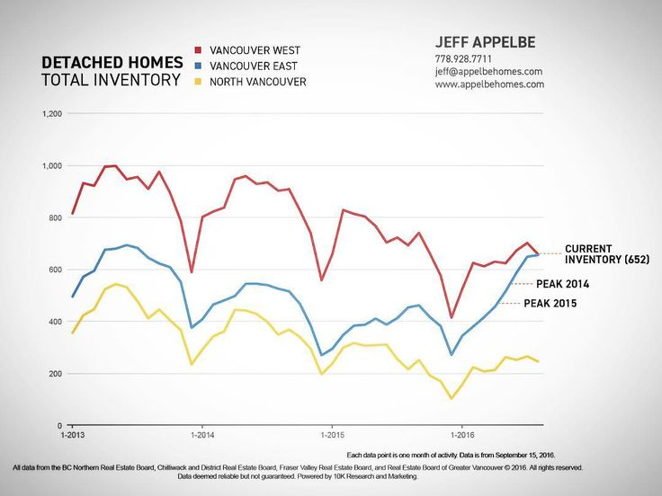 For the first time since 2010 inventory of detached homes in Vancouver East has surpassed Vancouver West. Whereas, North and West Vancouver have stayed on par with recent yearly trends. Find out what this means. Full Link: http://bit.ly/2cxFtNv • • • #Oakwyn #EastVan #Vancouver #ArtGallery #Facade #Dunbar #Kitsilano #RealEstateAgents #RealEstateNerds #YouCanLiveHere #Grateful #Outdoors #PNW #VancityHype #Gastown #realestate #teamoakwyn #hellobc #beautiful #YouCanLiveHere #MainStreet #EastVan