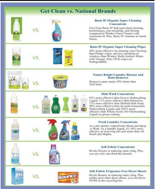 Get Clean Toxin Free Shaklee Www Thebrights Myshaklee