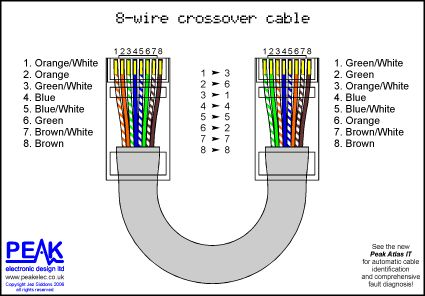 How is a cross over cable wired Peak Electronic Design
