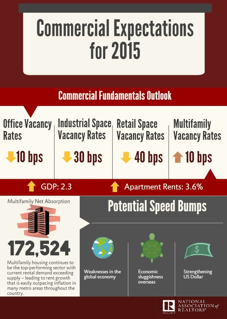 25 best Commercial Real Estate images on Pinterest Commercial - commercial real estate appraiser sample resume