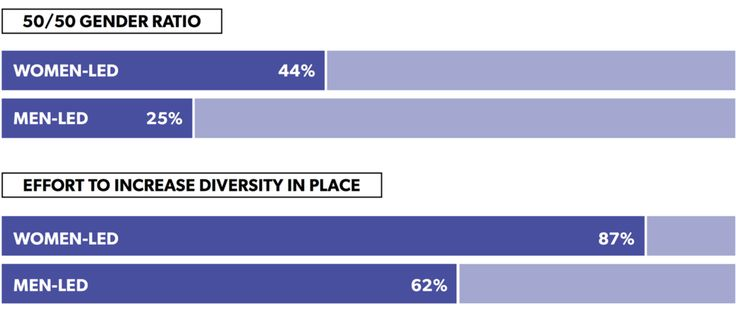 Women-led companies are more diversity focused.