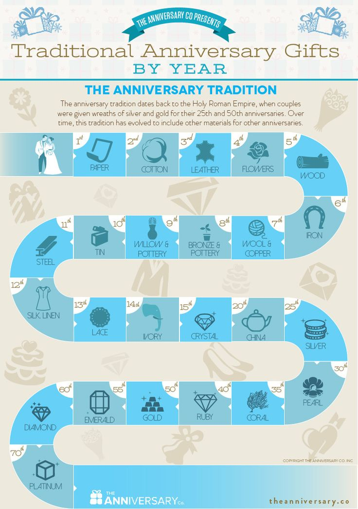 List Of Traditional Wedding Anniversary Gifts For Each Year : ... Gift By Year, 8th Wedding Anniversary and Wedding Anniversary Gifts