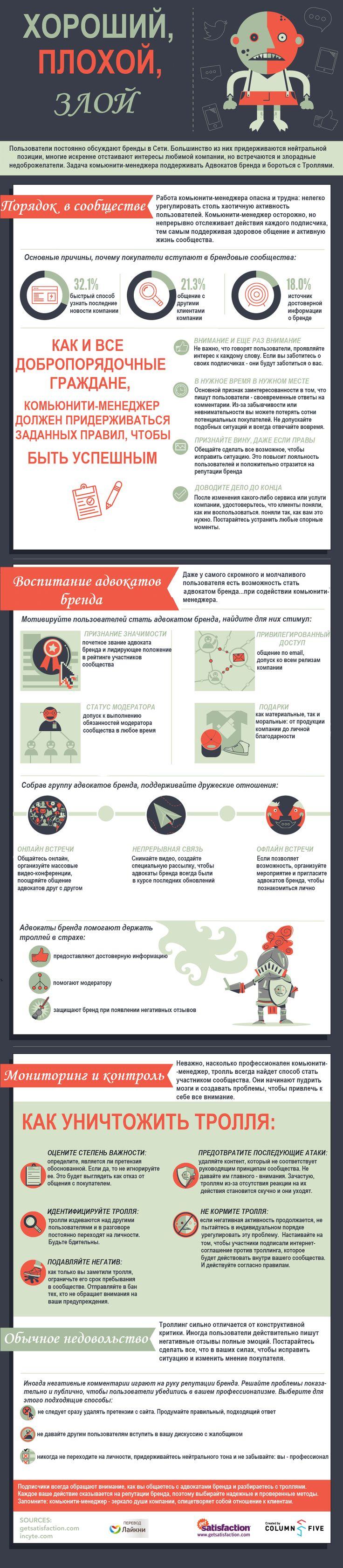 Инфографика: Комьюнити-менеджер: хороший, плохой, злой