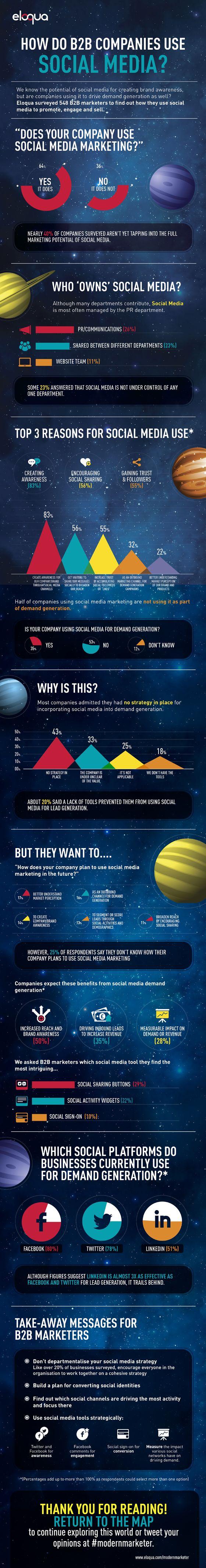 How Do B2B Companies Use Social Media