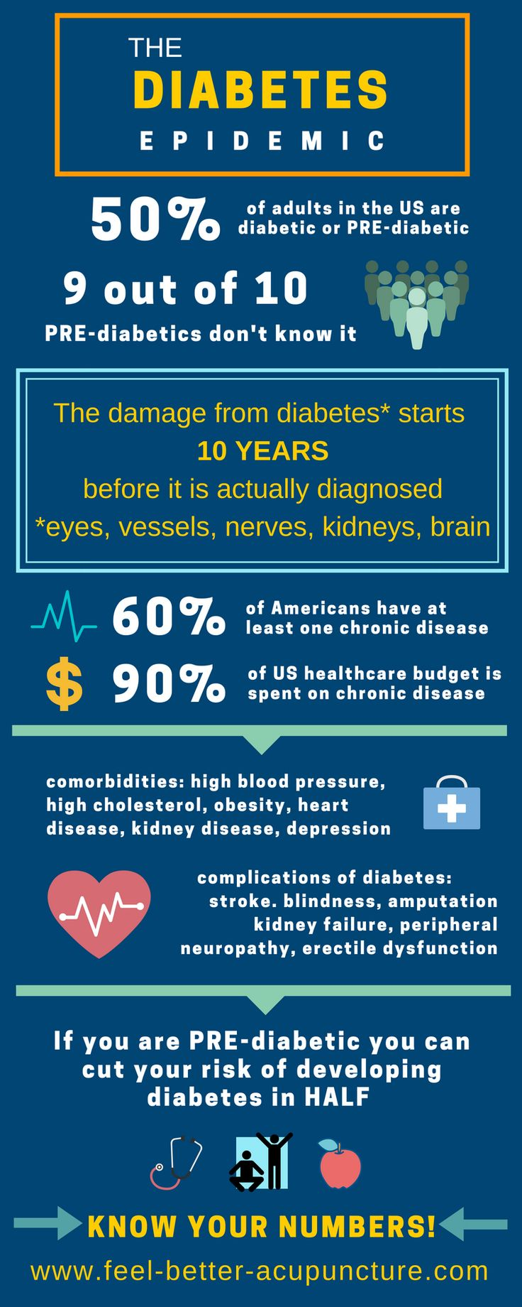 Chronic disease is bankrupting our country. For the sake