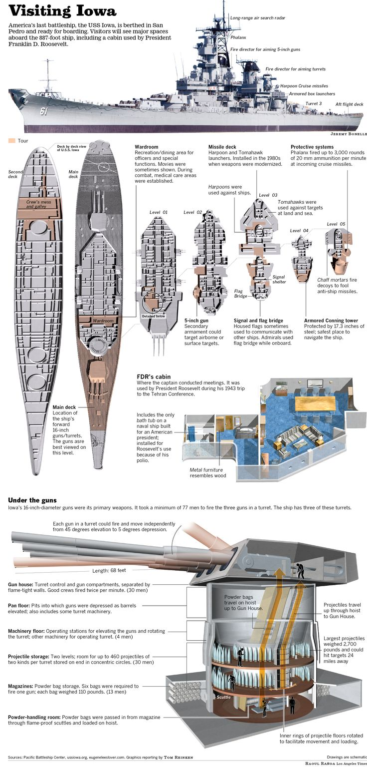 The U.S.S. Iowa comes to San Diego. Infographic by Raoul Rañoa.
