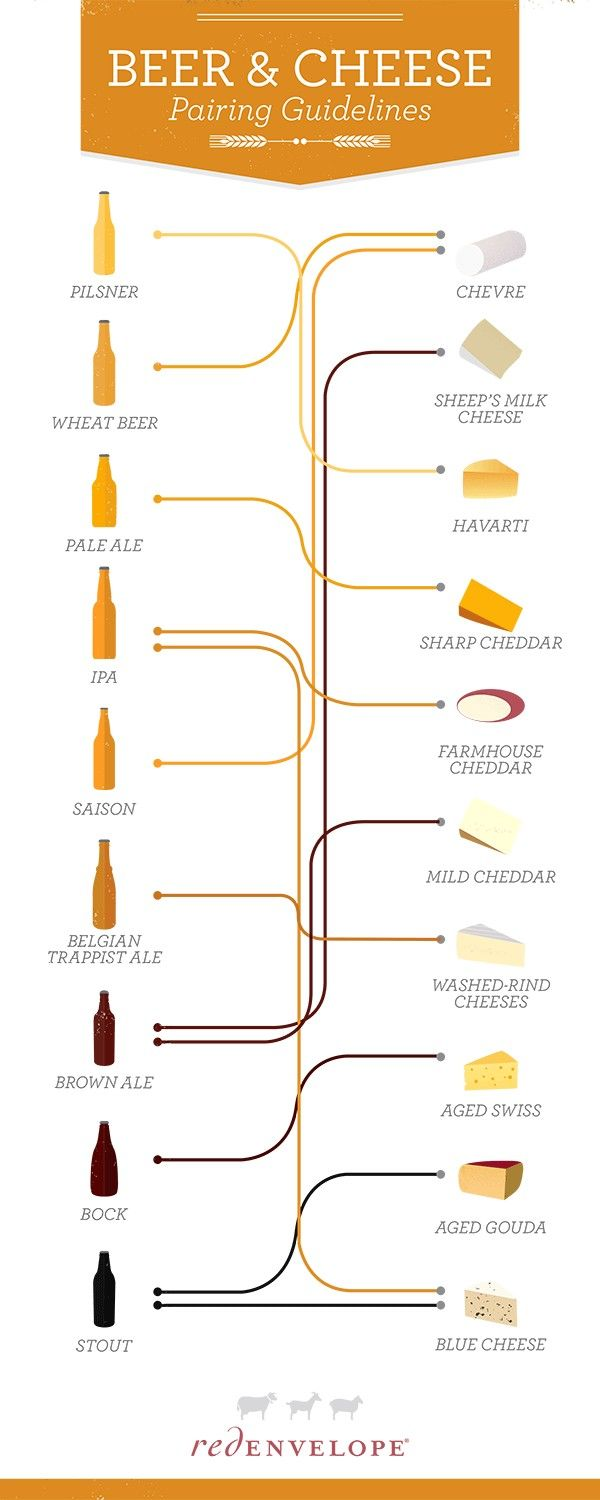 Follow the chart to discover some of our  favorite beer and cheese pairings.