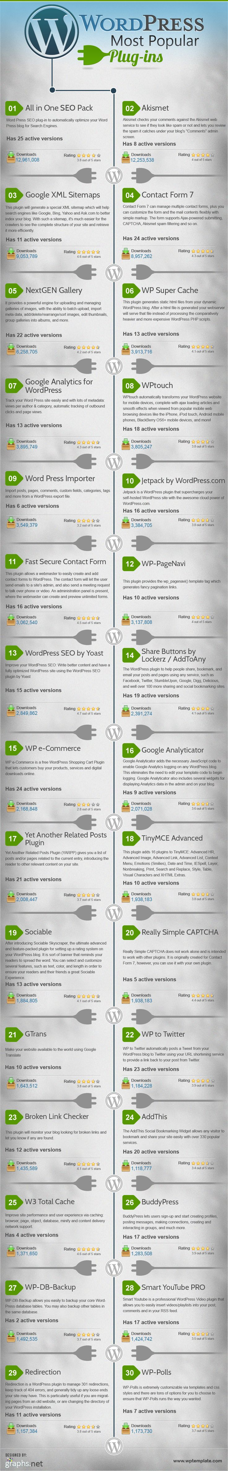Our infographic today, courtesy of WP Template.com, is all about the 30 most popular WordPress plugins, as determined by their total number of downloads. Hopefully, if you are planning to set up a WordPress site for the first time, this infographic will give you some ideas and inspiration for which plugins to consider using.
