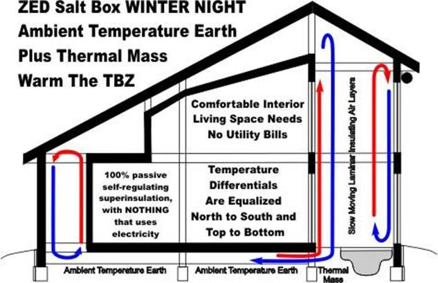 Passive Solar TBZ on a Winters Night ( and lots more info on passive solar)