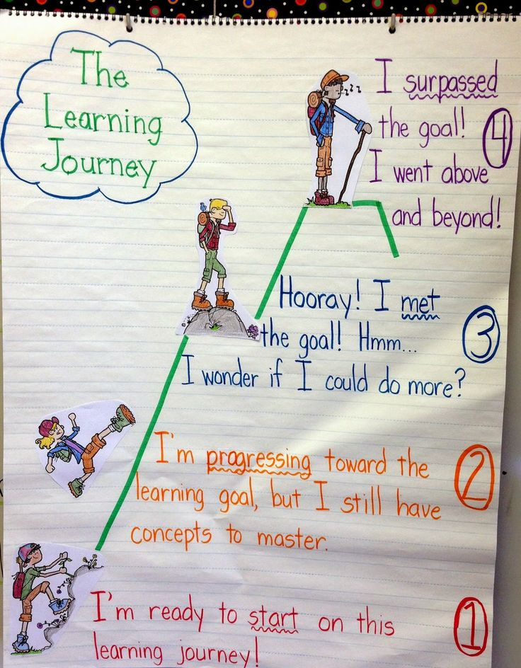 The learning Journey--love this chart.