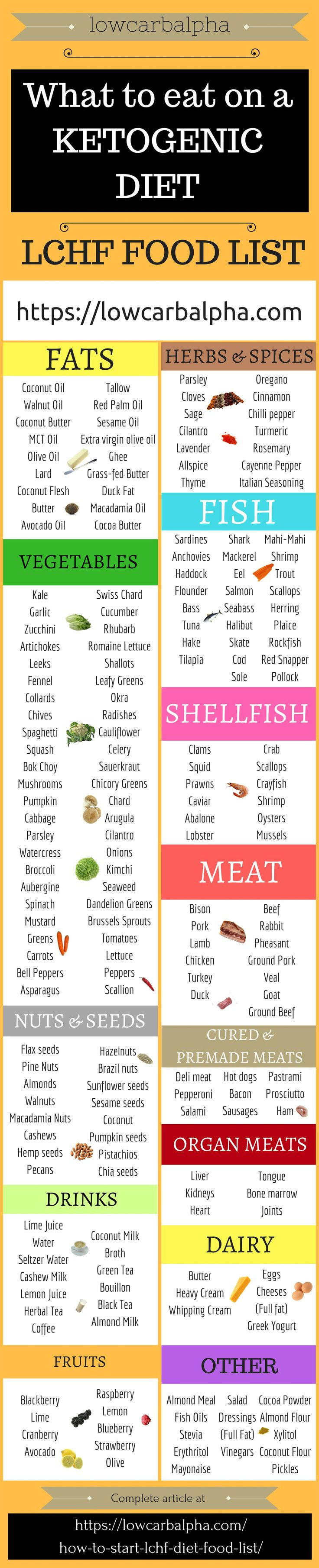 Check out our comprehensive LCHF Diet Food List. https://lowcarbalpha.com/how-to-start-lchf-diet-food-list/ Foods for a low-carb high-fat diet to add to your grocery list and foods to avoid on keto to achieve ketosis. Burn ketones for energy! #lowcarbalpha #weightloss #loseweight #nutrition