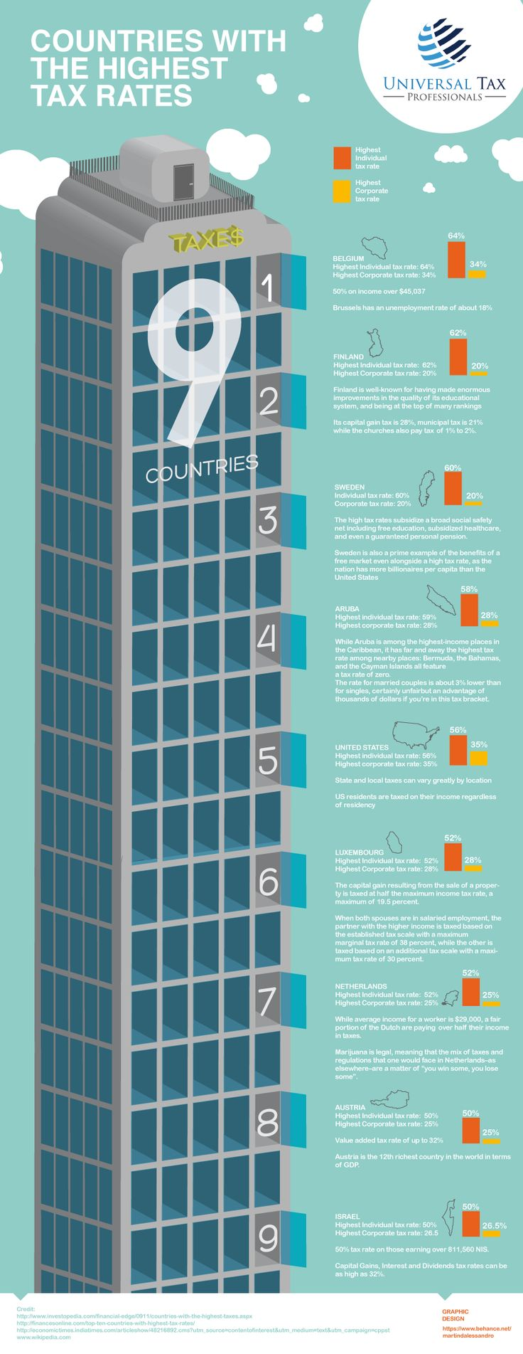 205 best Business - uCollect Infographics images on Pinterest