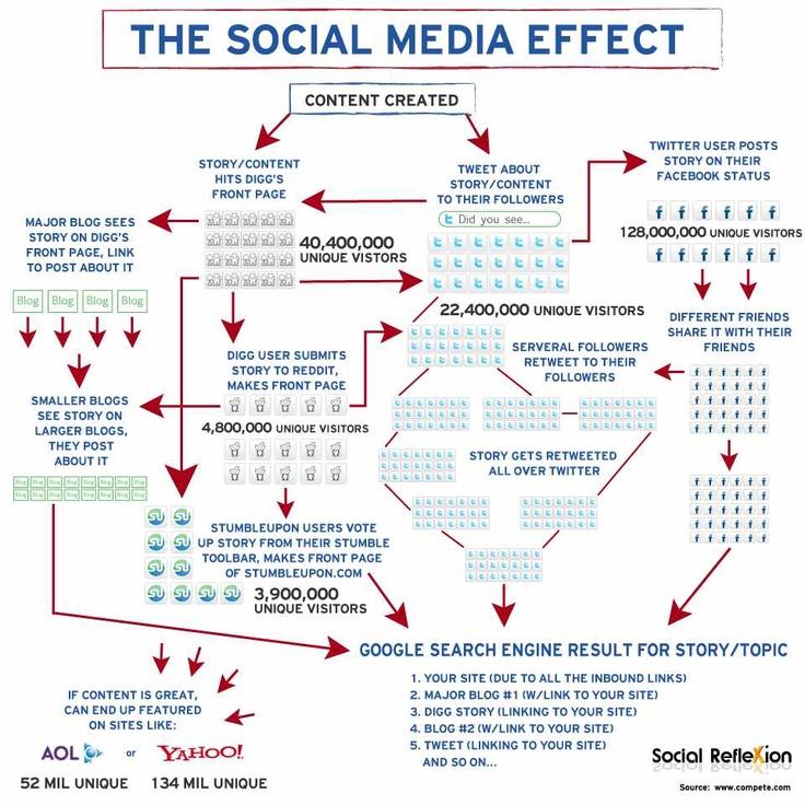 The Social Media EffectSocial Network, Internet Marketing, Social Media Marketing, Digital Marketing, Media Infographic, Mediainfograph, Socialmedia, Business, Medium