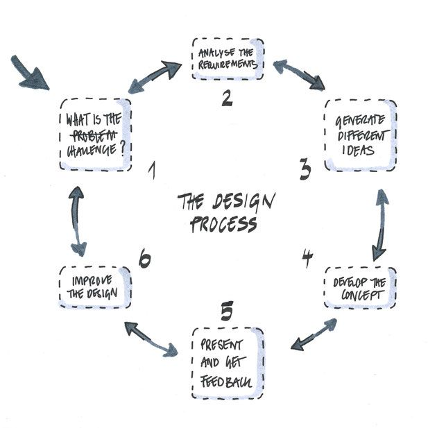 Iterative Design Process Diagram By Heidi Mergl Architect Design Design Process Passive Design