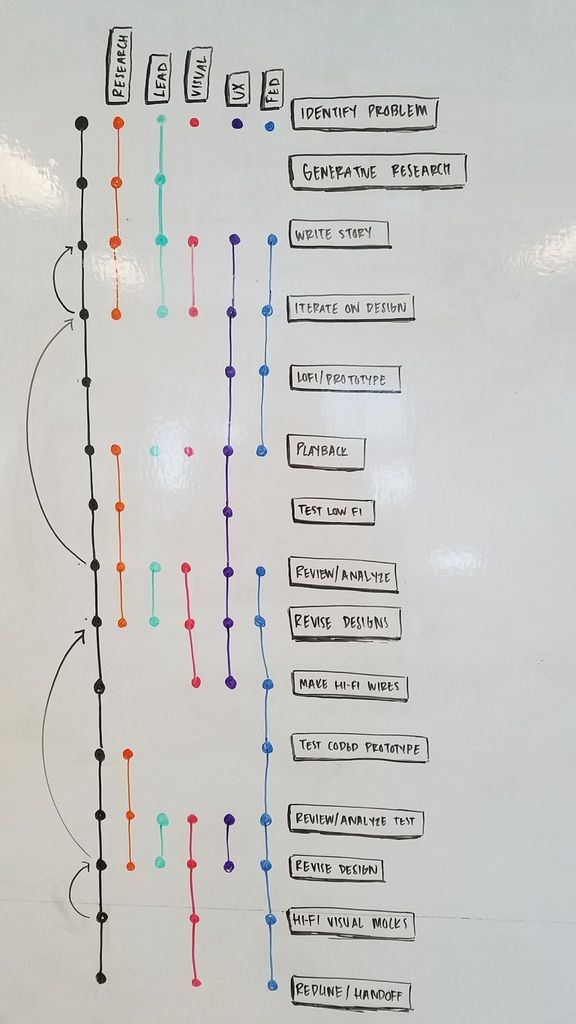 Design Team Process / IBM