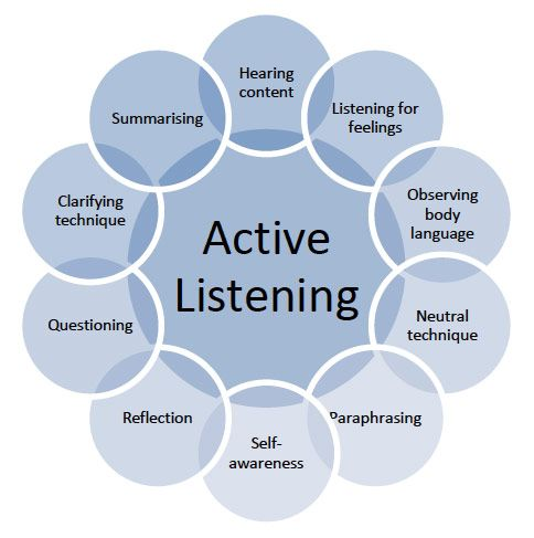 listening skills in communication Good communication starts with listening  but, good communication requires good listening as well as talking  and has coached communication skills at the.