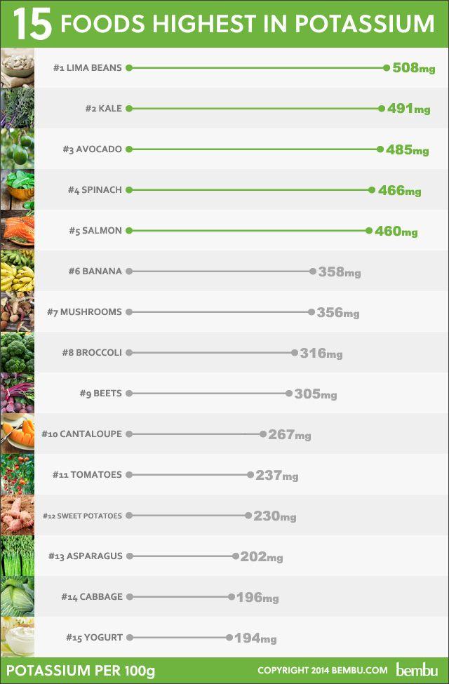 15 Foods Highest in Potassium