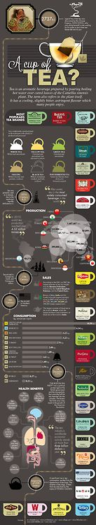 ahealthblog:  A Cup of Tea Infographic