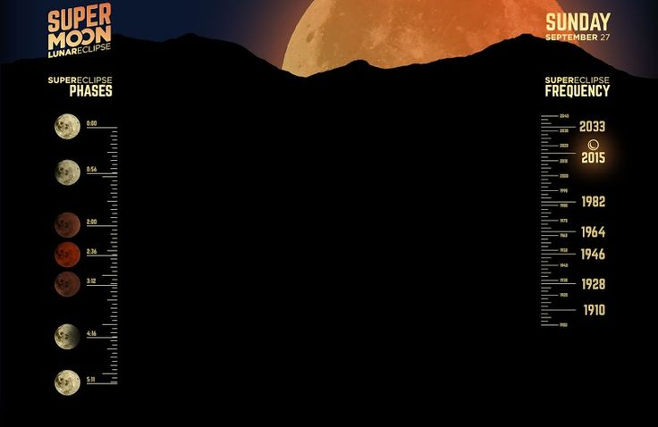 Totale Maansverduistering - Supermaan / Total Lunar Eclipse - Supermoon - Full 'Blood Moon' Coverage: Everything you need to know about tonight's ‪#‎SuperBloodMoon‬ eclipse in one place.