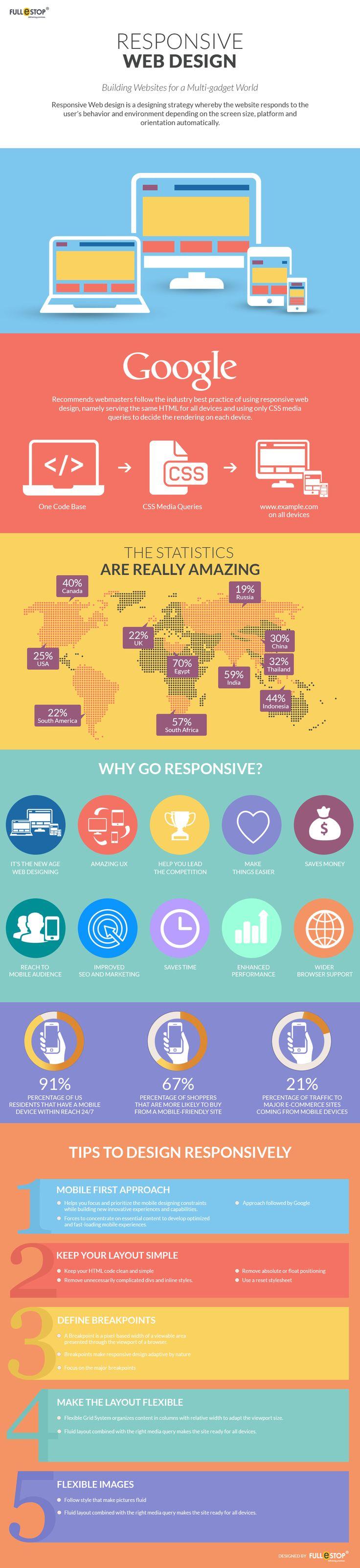 Responsive Website Design. #responsiveweb