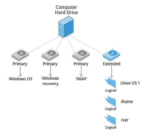 an evaluation of the fragmentation in the linux distribution market Desktop linux: the dream is dead if linux  failure of windows vista and the rise of the netbook gave linux some openings to capture a meaningful slice of the market.