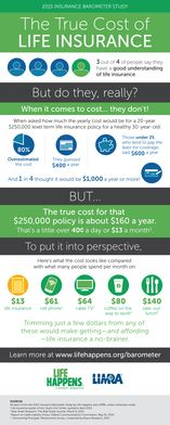 Whether you're someone saving for retirement, a stay-at-home parent or a cosigner on a student loan, you may have a need for life insurance. Yet you may feel held back by the expense of buying a life insurance policy. The good news: Life insurance probably costs a lot less than you think. This infographic from Life Happens and Erie Insurance explains the true cost of life insurance… and it might surprise you.