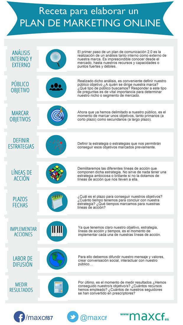 Cómo elaborar un plan de marketing online. Infografia en Español. #CommunityManager