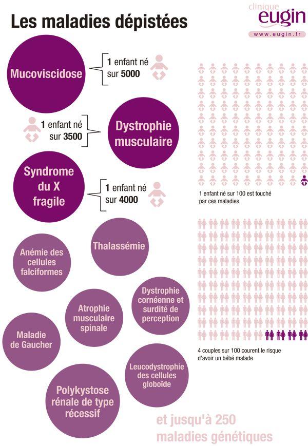 Eugin est le premier centre de Procréation Médicalement Assistée en Europe qui applique un test de déìstage des maladies rares à sa banque de donneuses