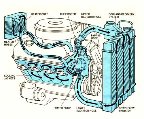 Hydropackulicity Definition 66 a device used to cool your – Labeled Car Engine Diagram